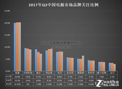 模组电源爆发 2017年Q3电源竞争力分析