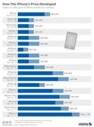 iPhone十年售价不断变化 你知道哪年卖的最贵吗