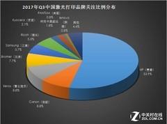 谁是最好的第二名?2017Q3激打ZDC报告