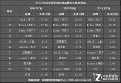 2017 Q3 ZDC 性价比仍为空调产品核心竞争点