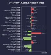 44周手机排行榜评:华为Mate10实力强 上榜第14位