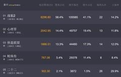 《战狼2》被全球票房拒绝 或无缘TOP100