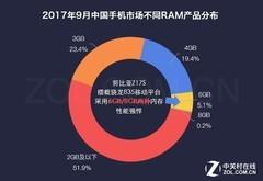 数说新机:超90%屏占比 努比亚Z17S惊艳