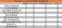 京东热销Top 10手机手柄横评 综合篇
