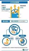 腾讯人均年薪曝光:近80万 半年发160亿元