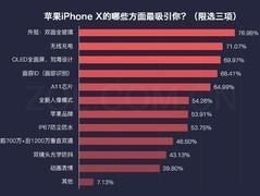 数说新机:iPhone X终于开售 太贵?手快都买不到