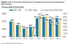 一千美元起的iPhone 8恐怕令消费者