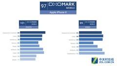 iPhone X DxOMark拍照成绩出炉:单项101分破天际