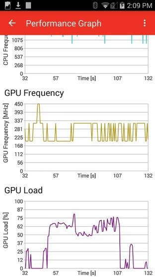 实时追踪CPU/GPU使用率 高通Trepn更新