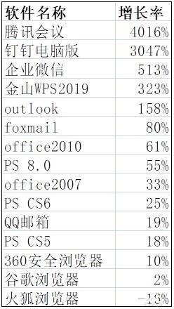 15款PC软件谁是疫情期间在线办公增长之王