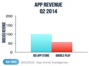 Android应用下载数量大增 iOS应用更赚钱