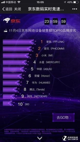 京东10天战报告诉你 11.11无线路由器选谁