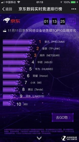 京东11天战报告诉你 11.11无线路由器选谁