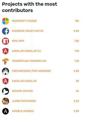 GitHub年度开发者报告 最受欢迎语言是……