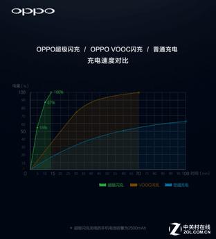 黑科技有用的没用的配合OPPO