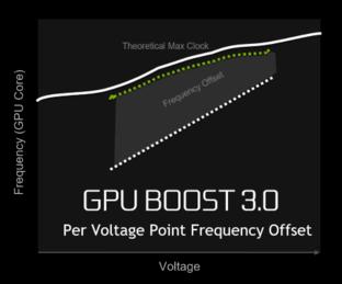缔造性能神话 GeForce GTX 1080首发评测