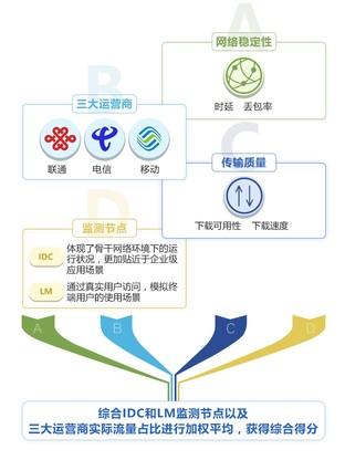 博睿发布网络评测:腾讯云居9家主流云厂商榜首