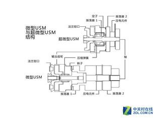 急速且宁静 佳能USM超声波马达解析