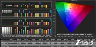 你的显示器颜色正确吗?色域设置很重要