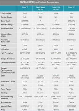 氢弹来了!NVIDIA TITAN V完整规格公布