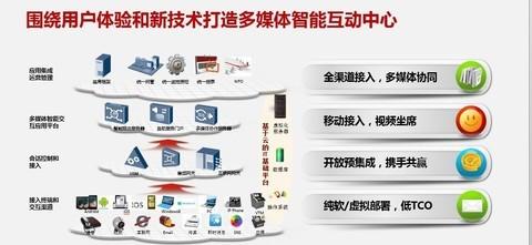 华为助中国人寿打造下一代媒体联络中心