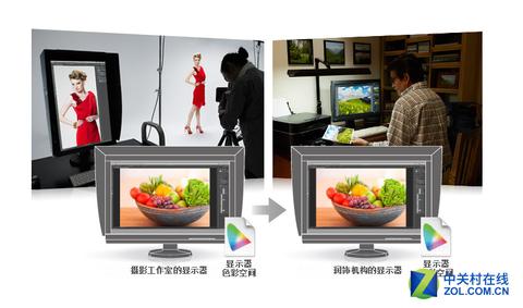 你也可以有 专业显示器全面进入消费级市场