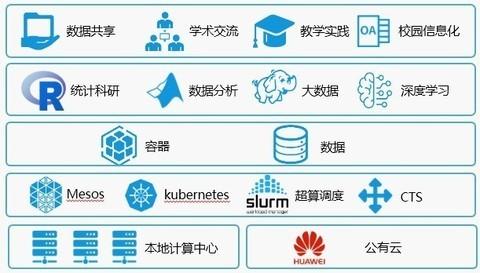 高性能计算+云才是高效计算平台的未来
