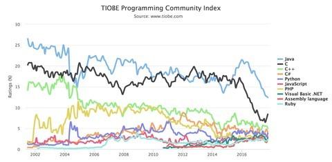 Java坚挺 PHP要完?TIOBE最新榜单公布