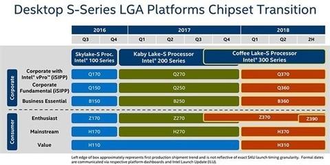 Intel Z390主板首次现身:主流平台上8核