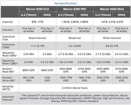 逼死机械硬盘:美光首秀11TB U.2 SSD