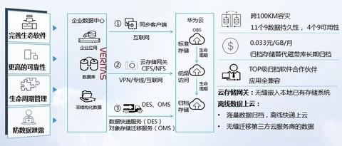 华为云数据保护方案构筑企业数据安全生命线