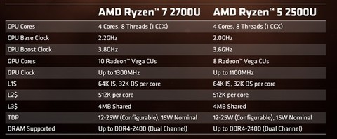 AMD Ryzen 5 2500U集显规格完全曝光