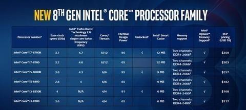 双·11过后这些仍值得买 千元级CPU推荐