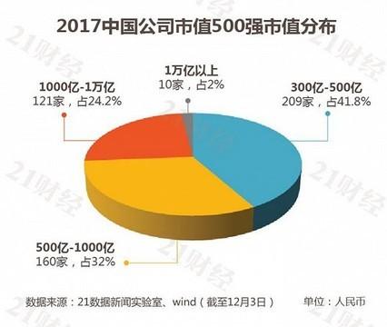 最新中国市值500强公司图解 第一名你猜对了么?