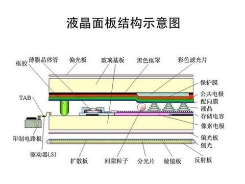 从现状谈起 CRT/LCD/OLED显示技术解析
