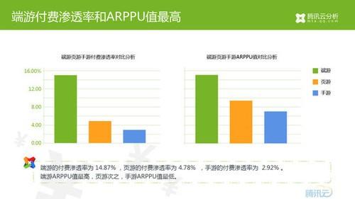付费用户重合度分析 23.10%的
