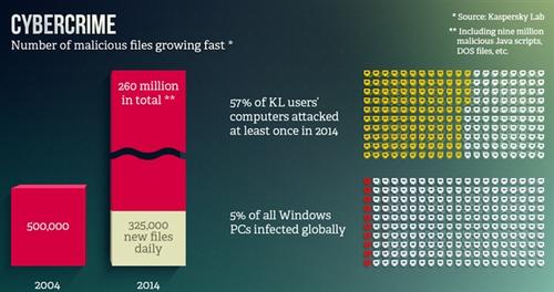 卡巴斯基:Windows最安全 远超iOS/OS X
