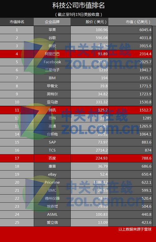 全球IT企业市值排行榜 阿里位居第四