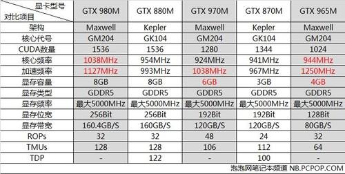 马甲进化 NVIDIA 900M系列显卡规格解析_无线