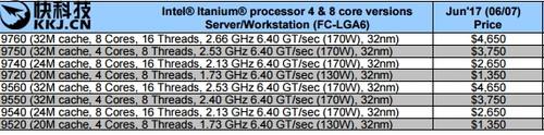 Intel Core-X出货价曝光:卖一颗最多赚30刀