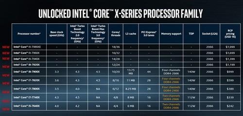 Intel Core i9下周预定 可惜没有18核