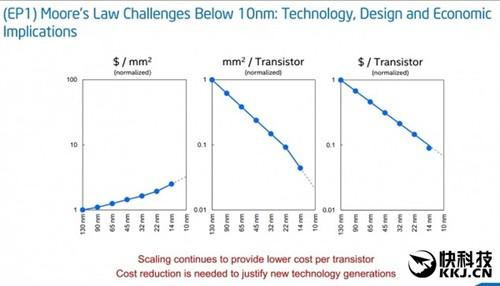 最强10nm!Intel Cannonlake处理器试产:提升50%