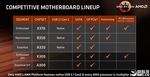 技嘉首发AM4接口A320主板:Ryzen平台装机成本暴降