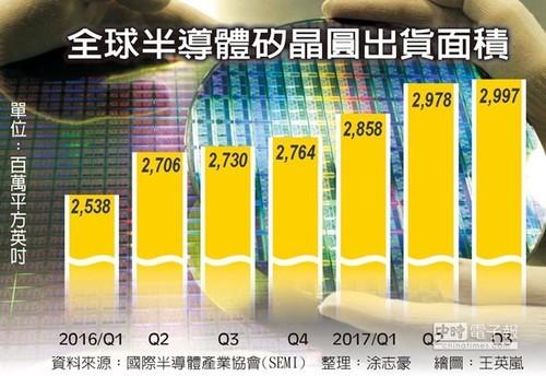 半导体硅晶圆连续6季出货创新高 明年Q1将大涨15%