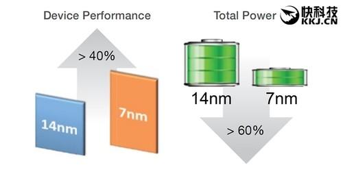GlobalFoundries 7nm工艺明年量产:提速40% 节能60%
