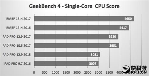 Intel惊呆!苹果A10X性能测试:GPU秒i7集显