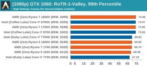 2017年度最佳游戏CPU:AMD、Intel并驾齐驱