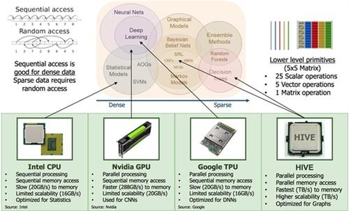 抛弃二进制!Intel、高通开发新一代处理器