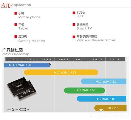 Biwin佰维:根深存储产业链,成就eMMC领军企业