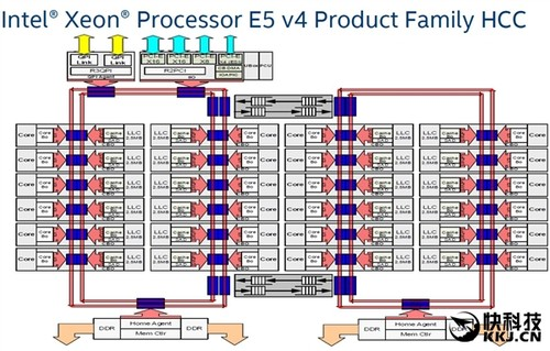 狂拼AMD 32核!Intel处理器革命性巨变:网格互连